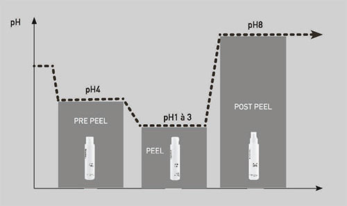 PEELING-procedure