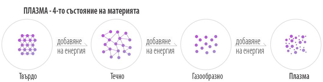 Плазмата е четвъртото състояние на материята