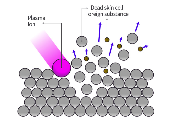 Премахване на хиперпигментации с Плазма душ - Plasma Shower