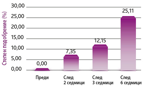 Регулиране нивата на себума с Плазма Душ (Plasma Shower)