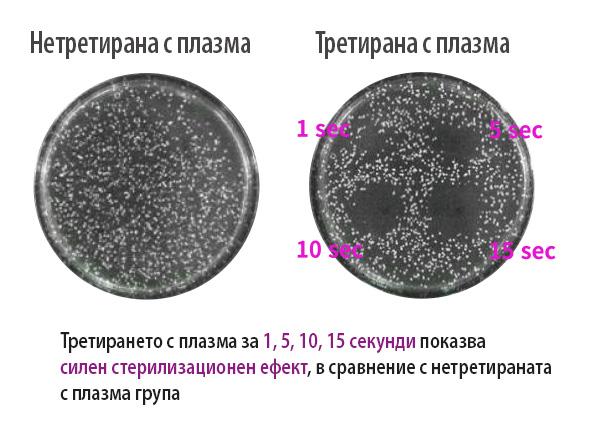 Стерилизация на кожата с плазма душ