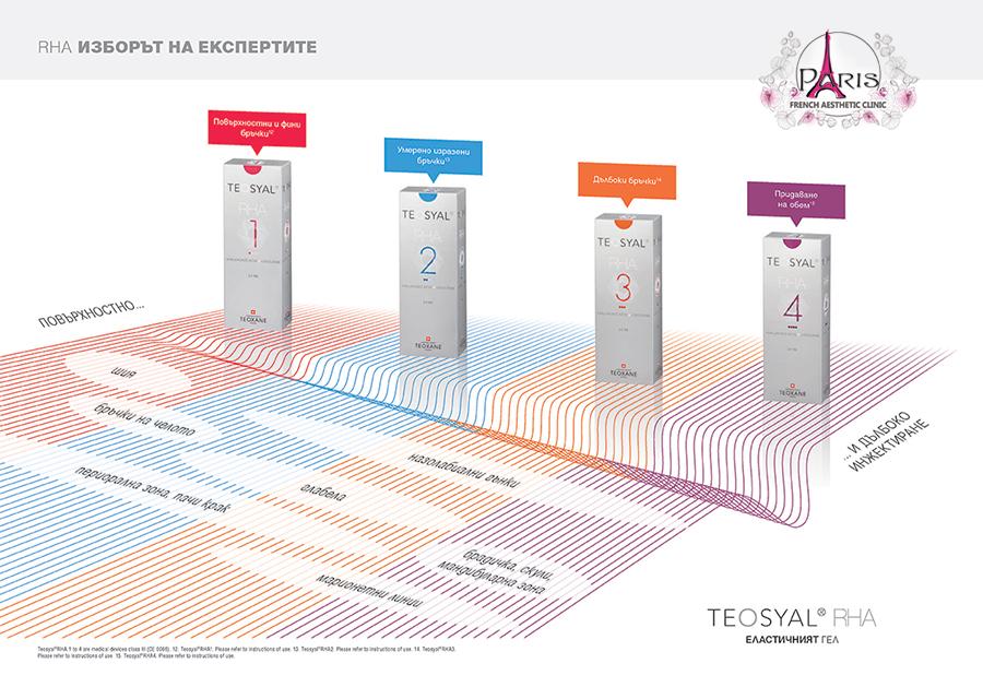 Teosyal-RHA Лазер Клиник Париж