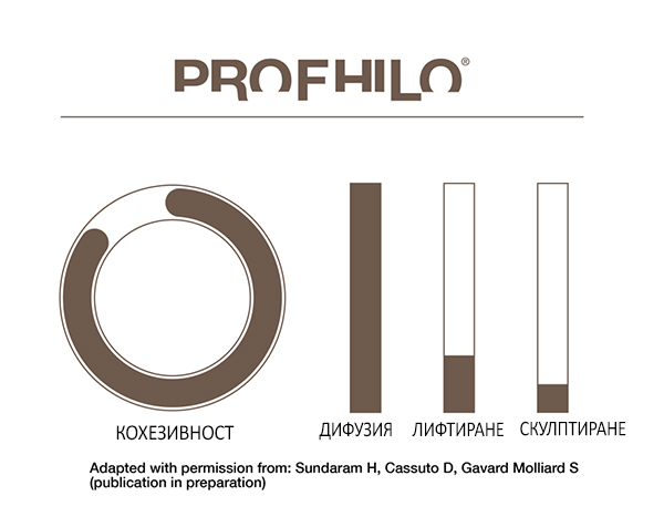 PROFHILO - Профило характеристики