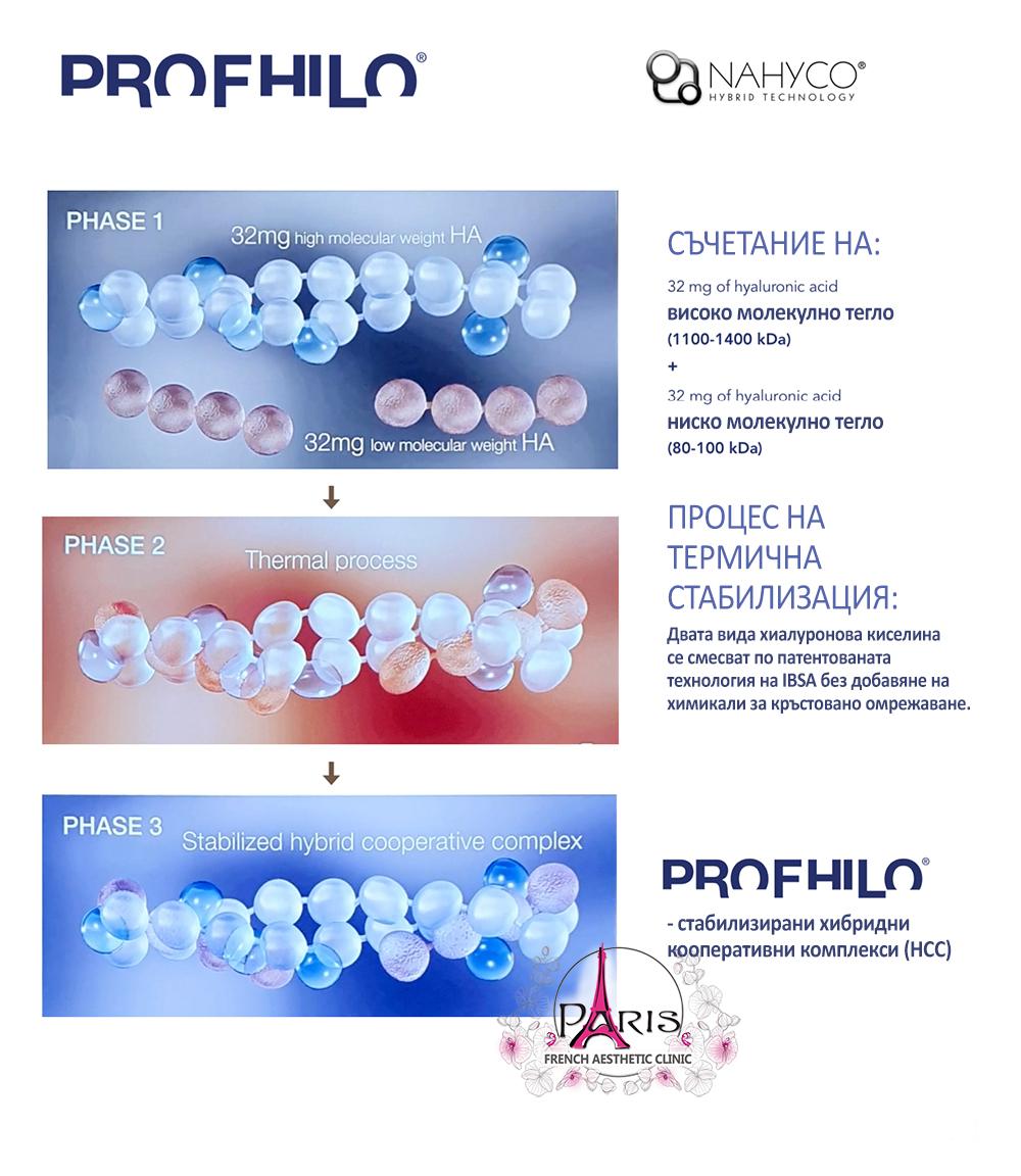 Profhilo Профило технология - патентовано съчетание на късо и дълго верижна некръстовано свързана хиалуронова киселина - Лазер Клиник Париж